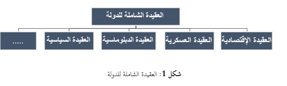 شكل 1: العقيدة الشاملة للدولة